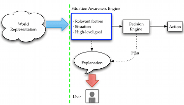 Trusted Reasoning Engine Schematic